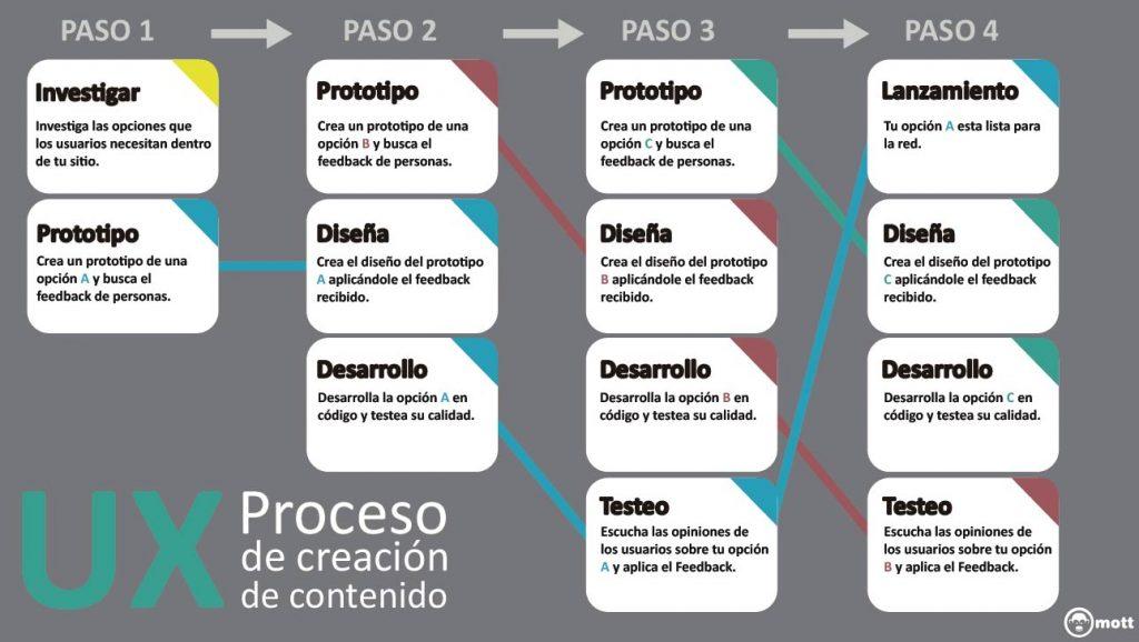 proceso de creacion de contenido experiencia de usuario UX
